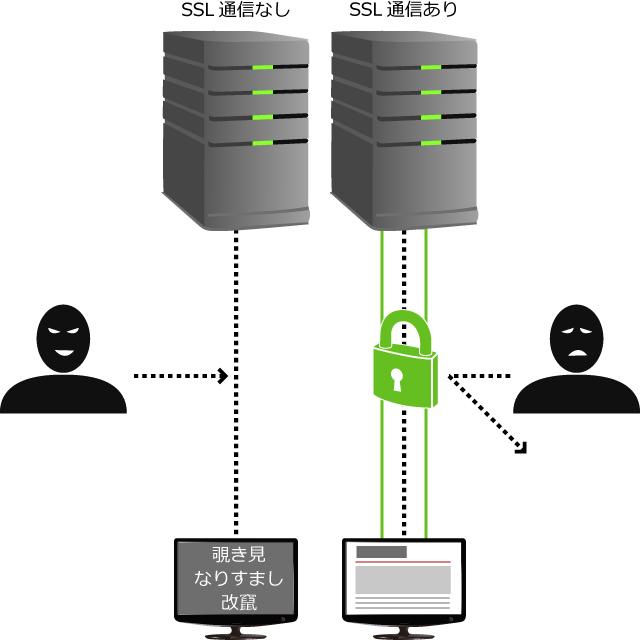 図2 SSL通信では盗み見、なりすまし、改竄を防げる。