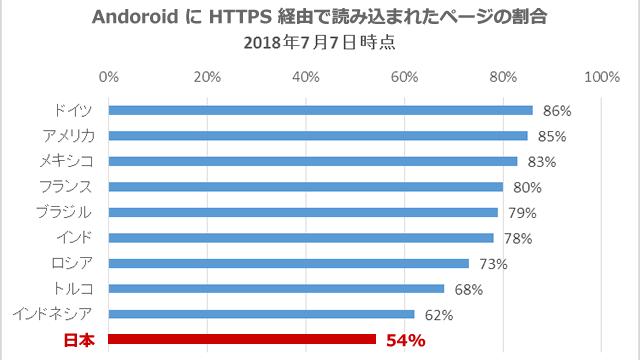 Android に読み込まれた全ページのうち HTTPS 経由のもの割合(国別)