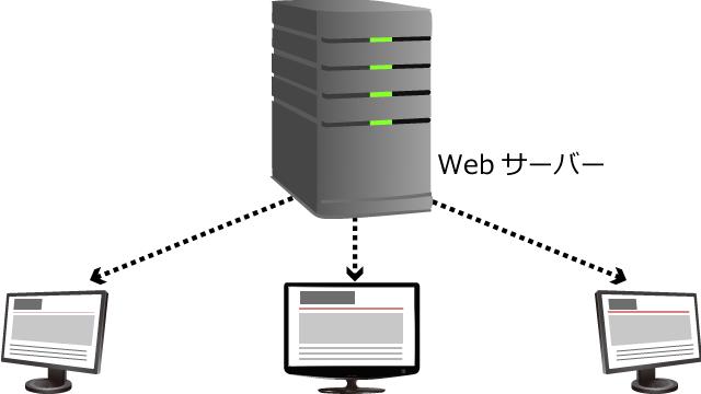 図1: ユーザーはWebサーバーにアクセスし、そこに設置されているWebサイトを閲覧する